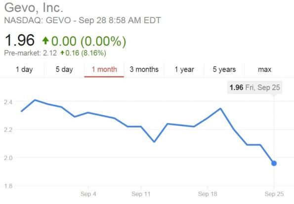 Gevo_Stock_Price_20150925