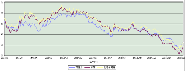 Crude_Oil_Price_201501-201601